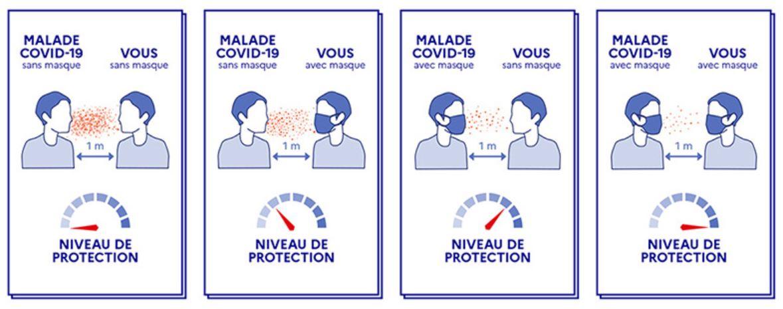 Image NIVEAU DE PROTECTION PORT DU MASQUE