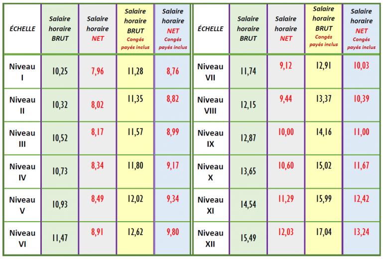Grille des salaires CCN SPE - S41 et S42 - Augmentation 202101 v2