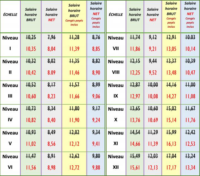 Grille-des-salaires-CCN-SPE-S43-Augmentation-202106
